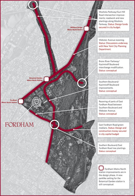 Major components of the Bronx revisioning and renewal being pursued by Fordham and three neighbor institutions. Graphic by Dawn Jasper