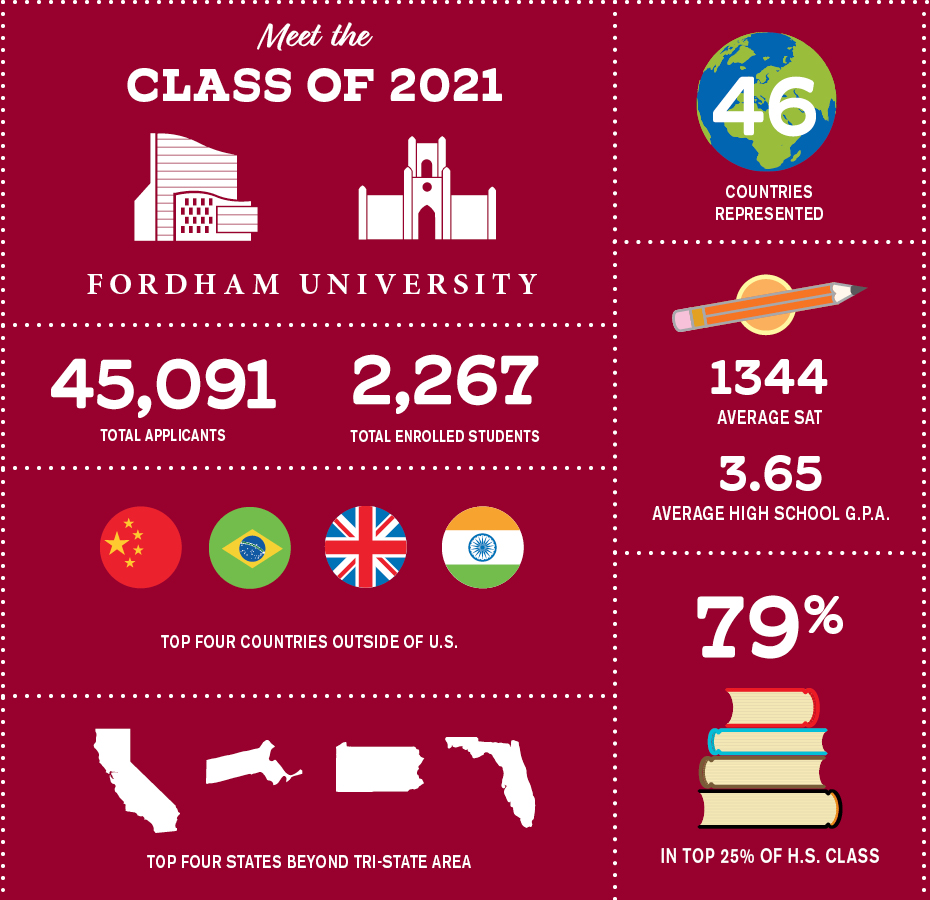 Class of 2021 infographic by Molly Wright
