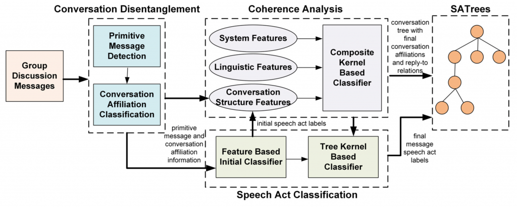 A LAP-Based Text Analytics System (LTAS) to Support Sense-Making in Online Discourse