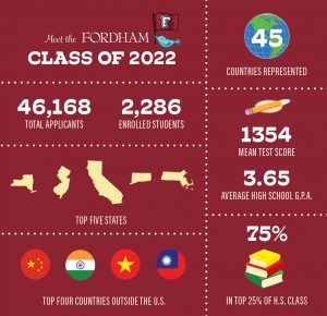 Graphic describing the class of 2022