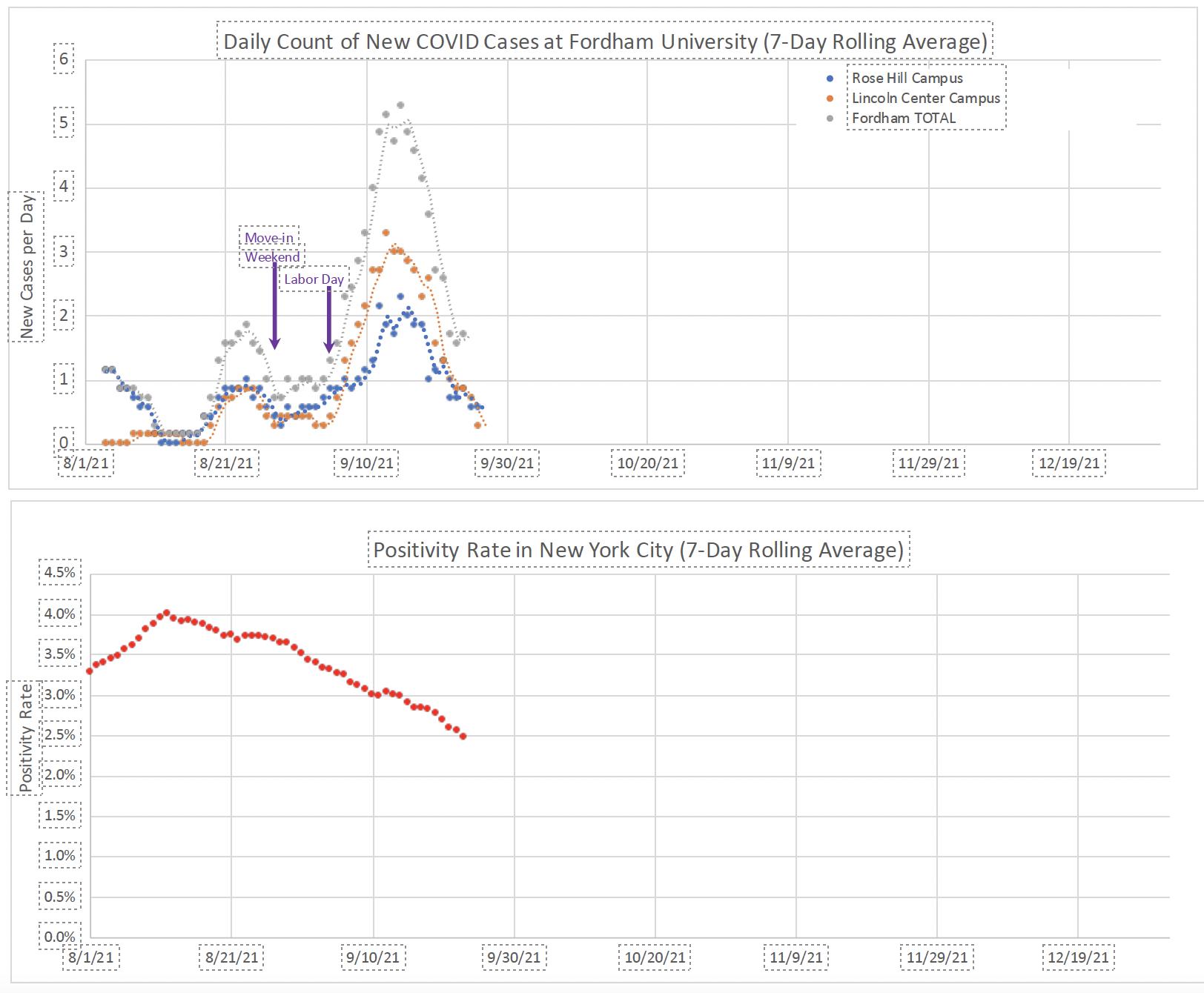 DOH graph on Covid